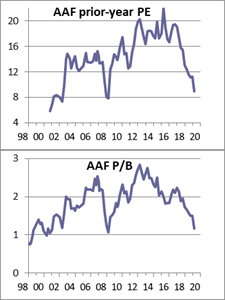 AAF prior-year P/E and P/B, 1998-2020