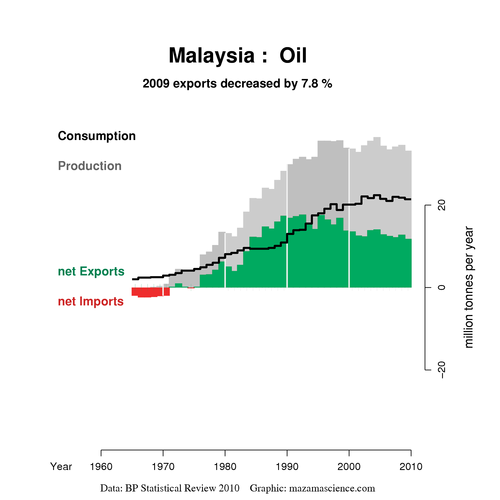 Malaysian oil situation per BP 2010 review