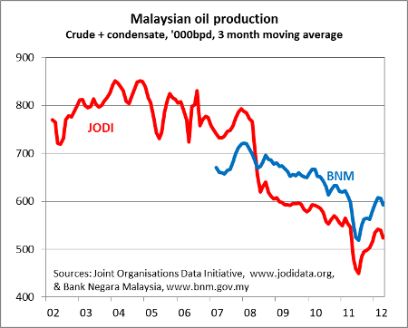 Malaysian oil