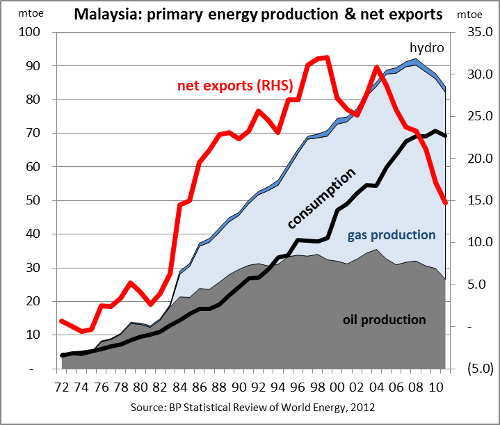 Malaysian primary