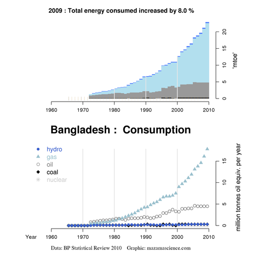 power crises in bangladesh The 2006–2008 bangladeshi political crisis began as a caretaker government (ctg) assumed power at the end of october 2006 following the end of term of the bangladesh national party.